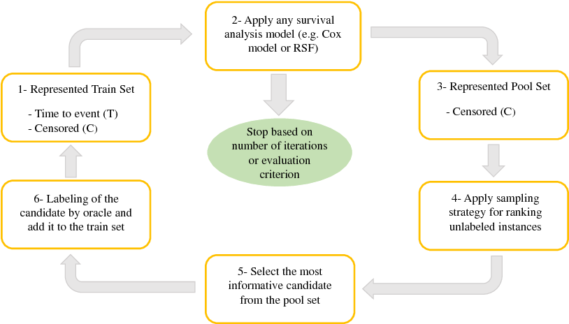 Figure 3 for A Deep Active Survival Analysis Approach for Precision Treatment Recommendations: Application of Prostate Cancer