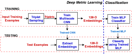 Figure 1 for Multiscale CNN based Deep Metric Learning for Bioacoustic Classification: Overcoming Training Data Scarcity Using Dynamic Triplet Loss