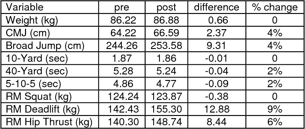 PDF] Effects of 6-week Squat, Deadlift, and Hip Thrust Training