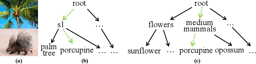 Figure 1 for MMF: Multi-Task Multi-Structure Fusion for Hierarchical Image Classification