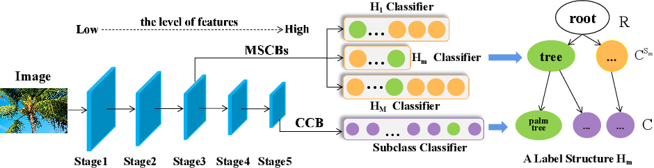 Figure 3 for MMF: Multi-Task Multi-Structure Fusion for Hierarchical Image Classification