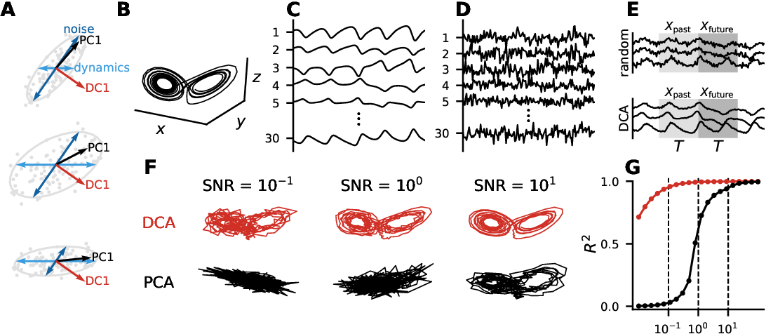 Figure 1 for Unsupervised Discovery of Temporal Structure in Noisy Data with Dynamical Components Analysis