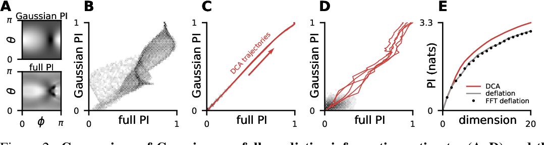 Figure 2 for Unsupervised Discovery of Temporal Structure in Noisy Data with Dynamical Components Analysis