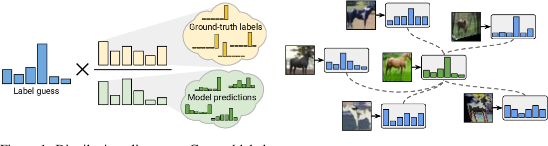 Figure 1 for ReMixMatch: Semi-Supervised Learning with Distribution Alignment and Augmentation Anchoring