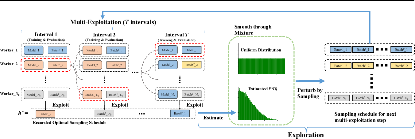 Figure 1 for AutoSampling: Search for Effective Data Sampling Schedules