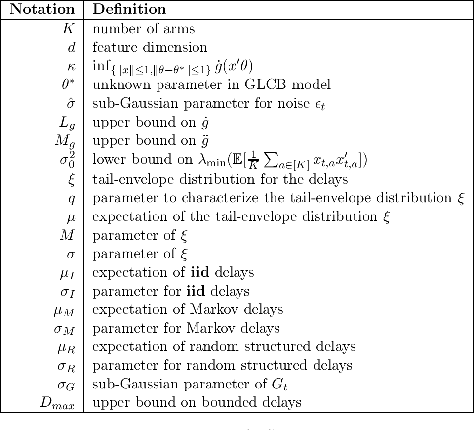 Figure 1 for Delay-Adaptive Learning in Generalized Linear Contextual Bandits