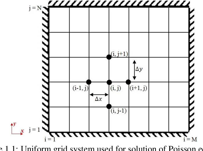PDF] A Cartesian Cut‐Stencil Method for the Finite Difference