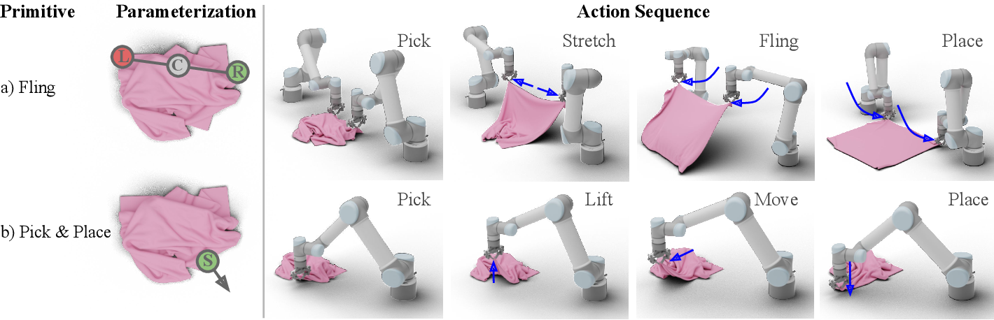Figure 2 for FlingBot: The Unreasonable Effectiveness of Dynamic Manipulation for Cloth Unfolding