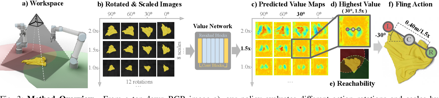 Figure 3 for FlingBot: The Unreasonable Effectiveness of Dynamic Manipulation for Cloth Unfolding