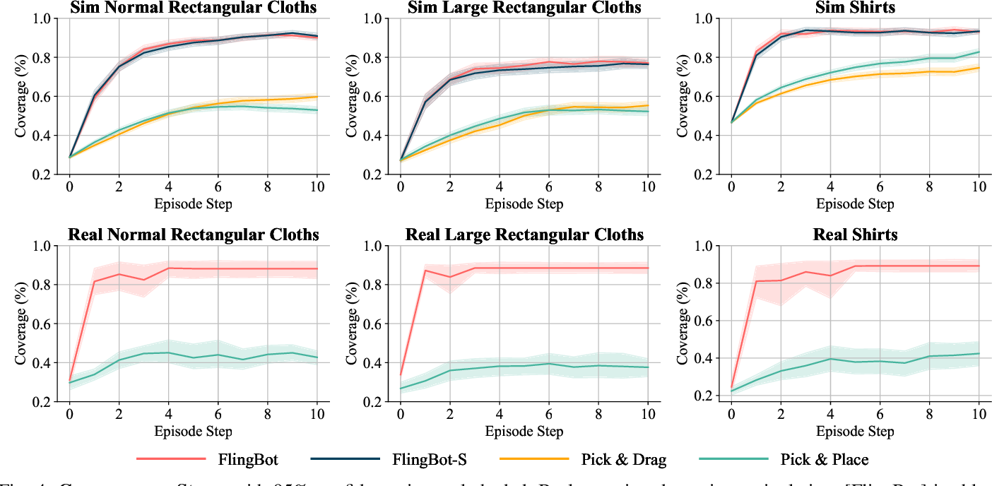 Figure 4 for FlingBot: The Unreasonable Effectiveness of Dynamic Manipulation for Cloth Unfolding