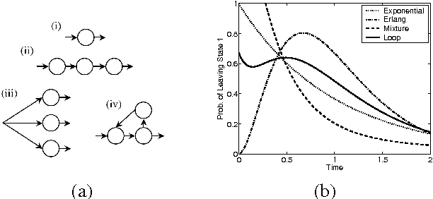 Figure 2 for Expectation Maximization and Complex Duration Distributions for Continuous Time Bayesian Networks