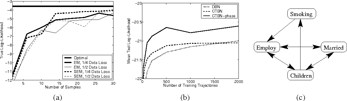 Figure 3 for Expectation Maximization and Complex Duration Distributions for Continuous Time Bayesian Networks