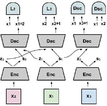 Figure 3 for Geometry of Deep Generative Models for Disentangled Representations