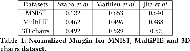 Figure 2 for Geometry of Deep Generative Models for Disentangled Representations