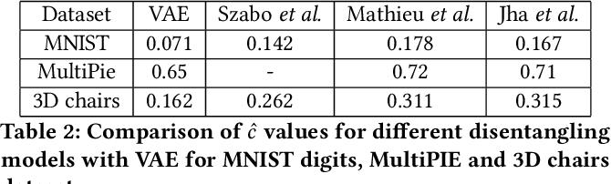 Figure 4 for Geometry of Deep Generative Models for Disentangled Representations