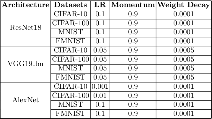 Figure 1 for Investigating Learning in Deep Neural Networks using Layer-Wise Weight Change