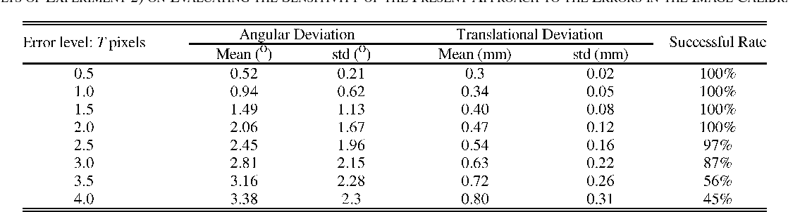 TABLE III RESULTS OF EXPERIMENT 2) ON EVALUATING THE SENSITIVITY OF THE PRESENT APPROACH TO THE ERRORS IN THE IMAGE CALIBRATION
