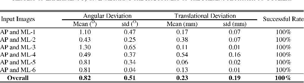 TABLE IV RESULTS OF EXPERIMENT 3) ON EVALUATING THE ROBUSTNESS OF THE PRESENT APPROACH TO OUTLIERS