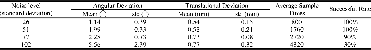 TABLE V 1 RESULTS OF THE FIRST STUDY OF EXPERIMENT 4) WHEN THE IBMPP ALGORITHM IN THE PRESENT APPROACH WAS REPLACED BY THE IIPP ALGORITHM