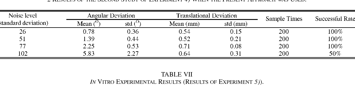 TABLE VII IN VITRO EXPERIMENTAL RESULTS (RESULTS OF EXPERIMENT 5)).