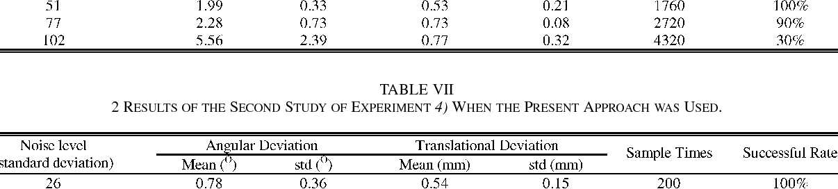 TABLE VII 2 RESULTS OF THE SECOND STUDY OF EXPERIMENT 4) WHEN THE PRESENT APPROACH WAS USED.