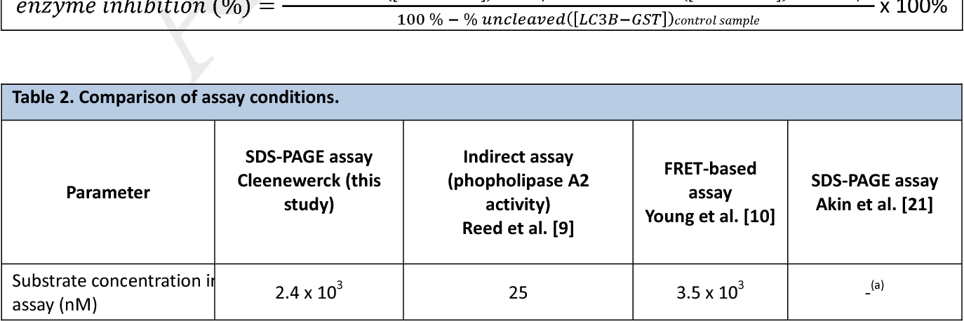 Table 2. Comparison of assay conditions.