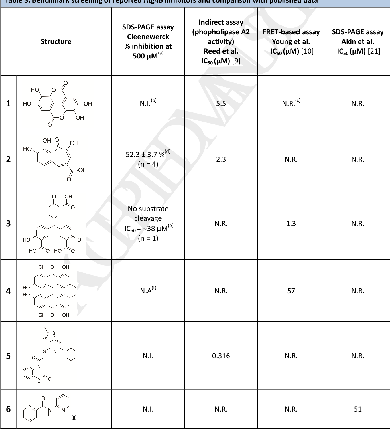 Table 3. Benchmark screening of reported Atg4B inhibitors and comparison with published data