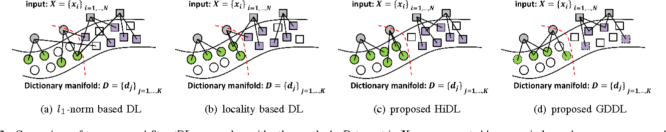 Figure 2 for Structured Dictionary Learning for Classification