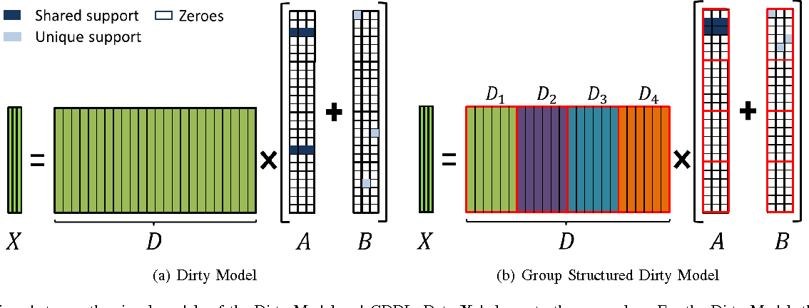 Figure 3 for Structured Dictionary Learning for Classification