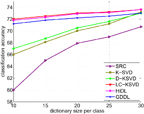 Figure 4 for Structured Dictionary Learning for Classification