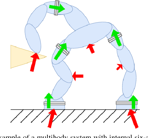 Figure 1 for Contact Force and Joint Torque Estimation Using Skin