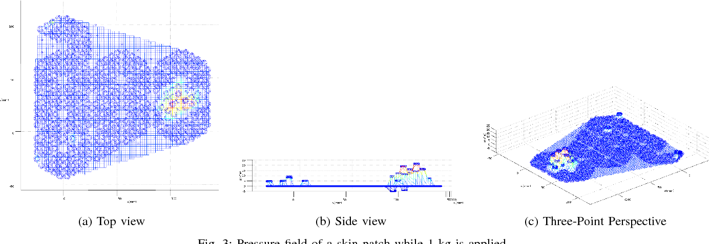Figure 3 for Contact Force and Joint Torque Estimation Using Skin