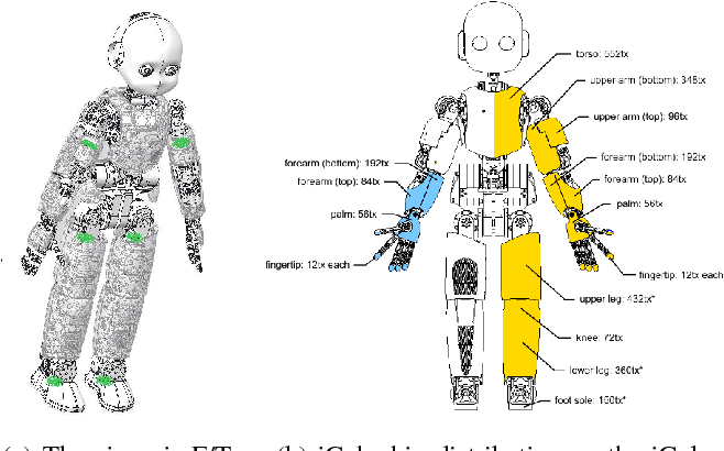Figure 4 for Contact Force and Joint Torque Estimation Using Skin