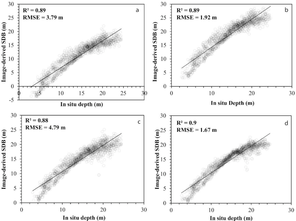 Figure 5 from Estimating Satellite-Derived Bathymetry (SDB) with the