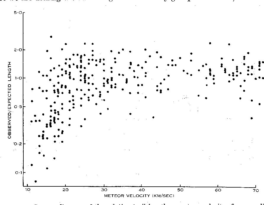 scatter diagram of the relative trail length v  meteor velocity