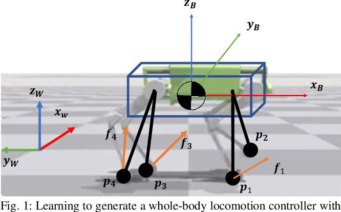 Figure 1 for GLiDE: Generalizable Quadrupedal Locomotion in Diverse Environments with a Centroidal Model