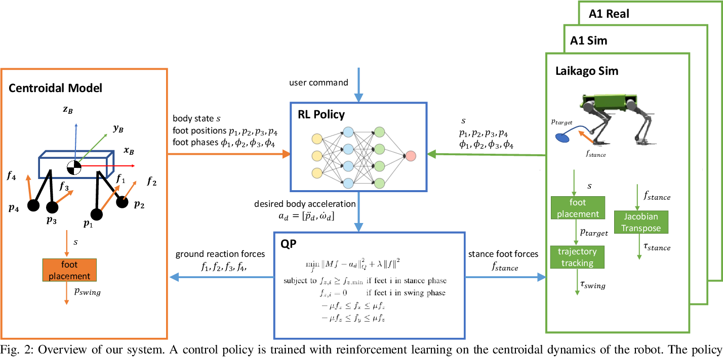 Figure 2 for GLiDE: Generalizable Quadrupedal Locomotion in Diverse Environments with a Centroidal Model