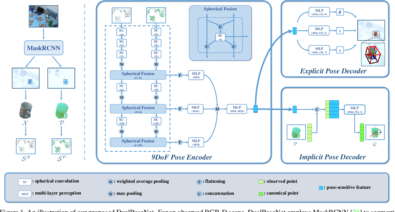 Figure 1 for DualPoseNet: Category-level 6D Object Pose and Size Estimation using Dual Pose Network with Refined Learning of Pose Consistency