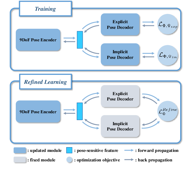 Figure 3 for DualPoseNet: Category-level 6D Object Pose and Size Estimation using Dual Pose Network with Refined Learning of Pose Consistency