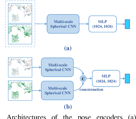 Figure 4 for DualPoseNet: Category-level 6D Object Pose and Size Estimation using Dual Pose Network with Refined Learning of Pose Consistency