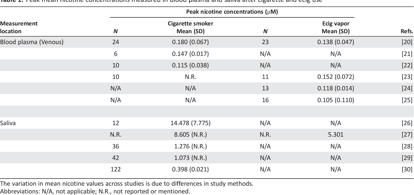 Table 1 from Concise Review: The Deleterious Effects of Cigarette