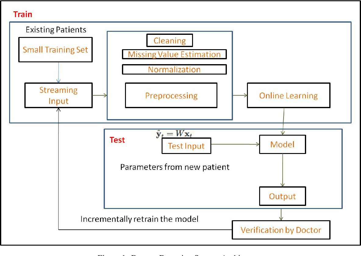 Figure 1 for An Online Learning Approach for Dengue Fever Classification