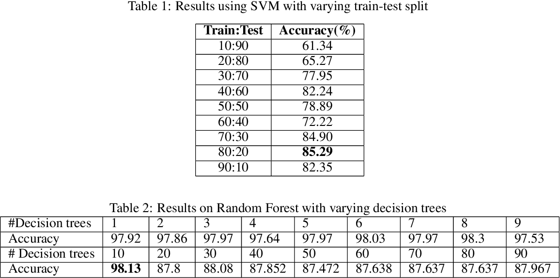 Figure 2 for An Online Learning Approach for Dengue Fever Classification