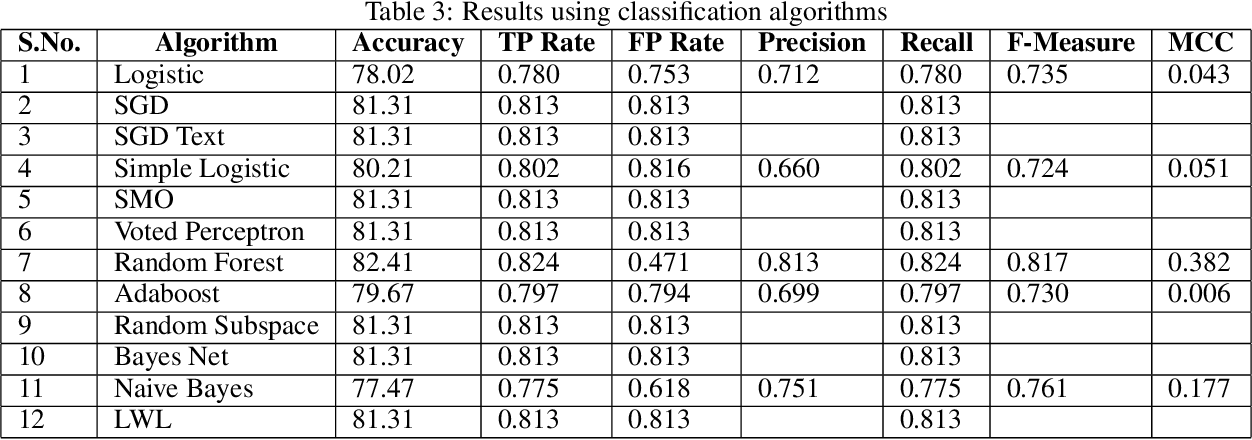 Figure 3 for An Online Learning Approach for Dengue Fever Classification
