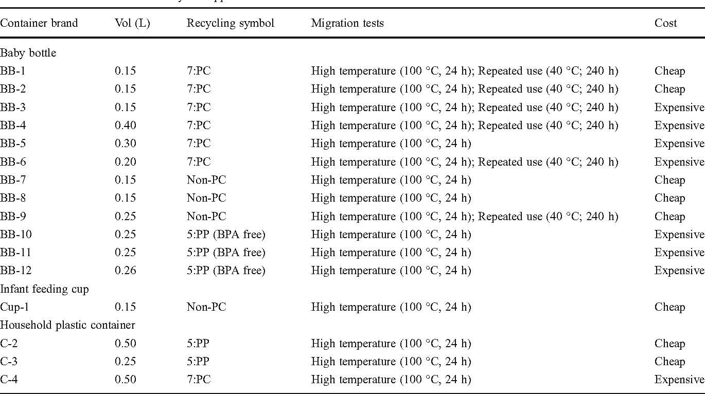 Bisphenol A migration from plastic materials: direct insight of