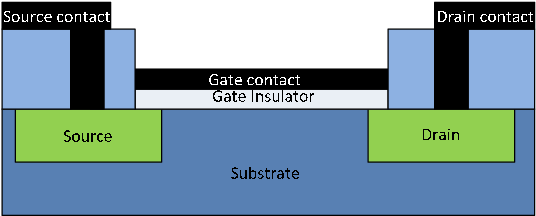 Fig. 1: Cross-sectional schematic of conventional FET.