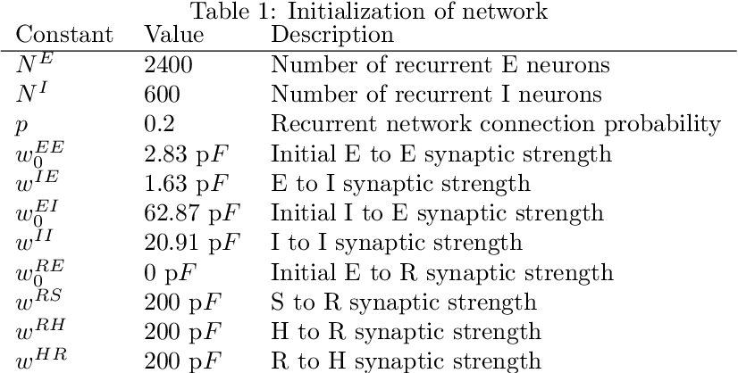 Figure 2 for Learning spatiotemporal signals using a recurrent spiking network that discretizes time