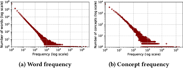 Figure 2 for Understanding Stability of Medical Concept Embeddings: Analysis and Prediction