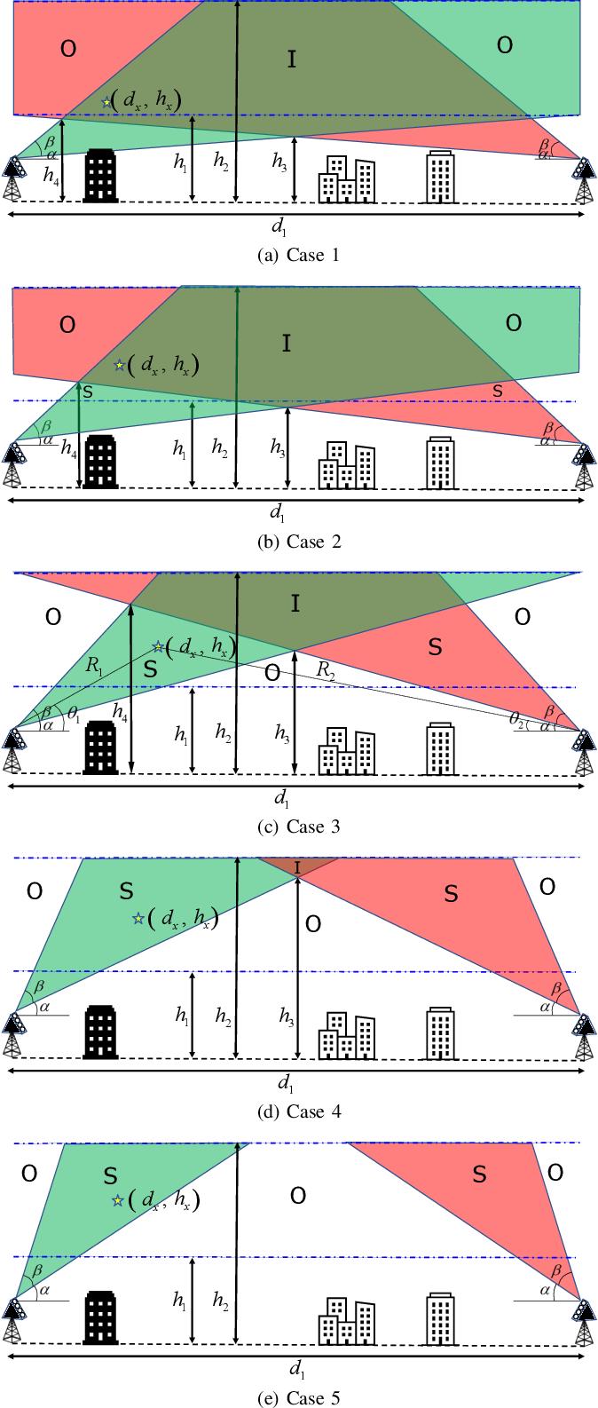 Figure 1 for Base Station Antenna Uptilt Optimization for Cellular-Connected Drone Corridors