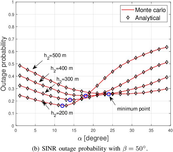 Figure 2 for Base Station Antenna Uptilt Optimization for Cellular-Connected Drone Corridors